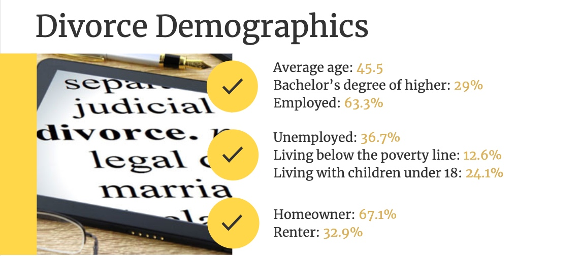 Divorce demographics