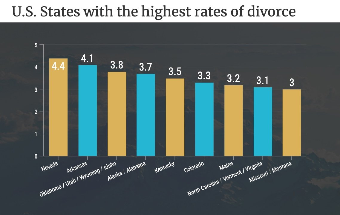 US States with the Highest Rates of Divorce