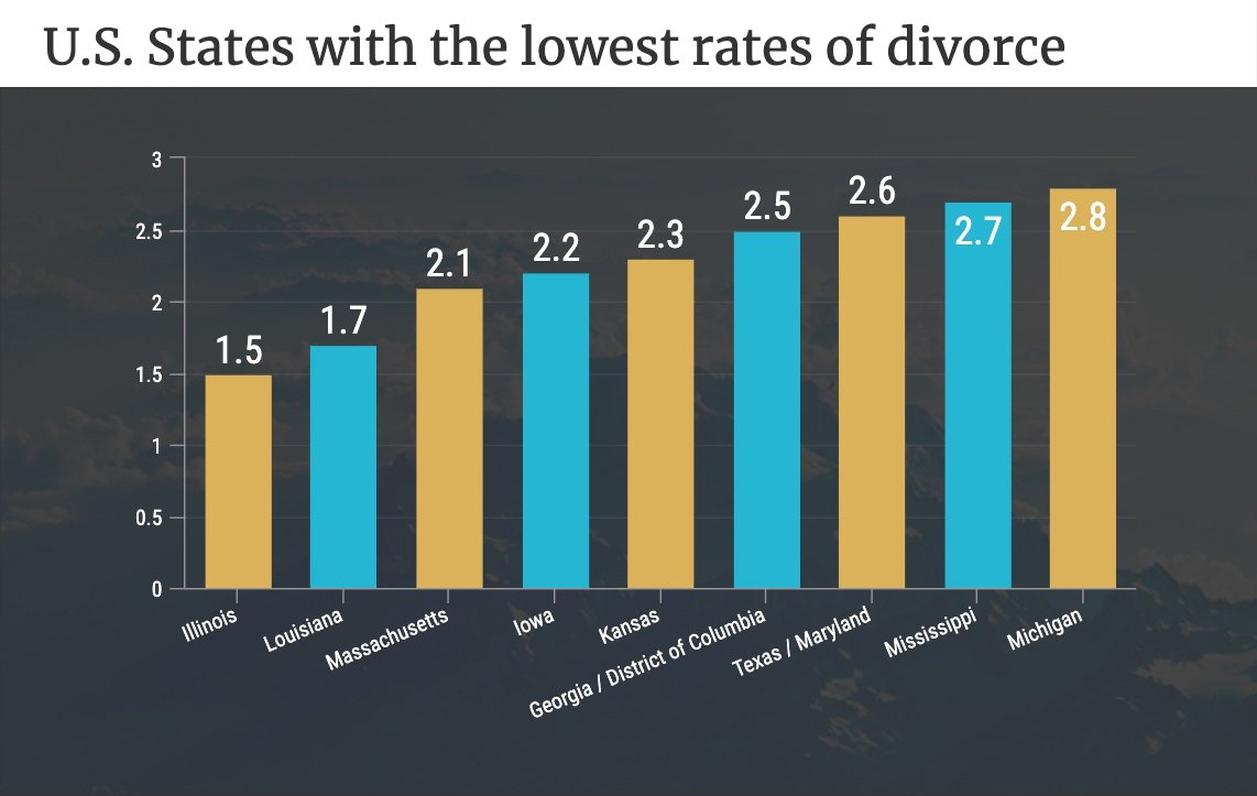 US States with the lowest rates of Divorce