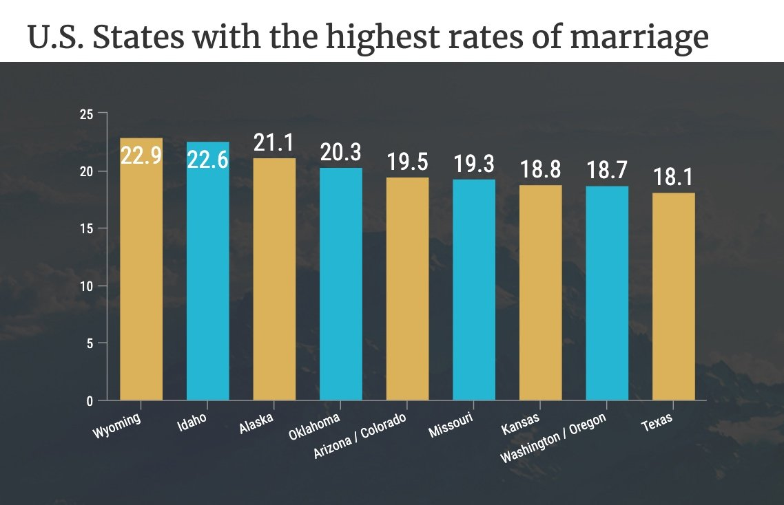 US states with the highest rates of marriage