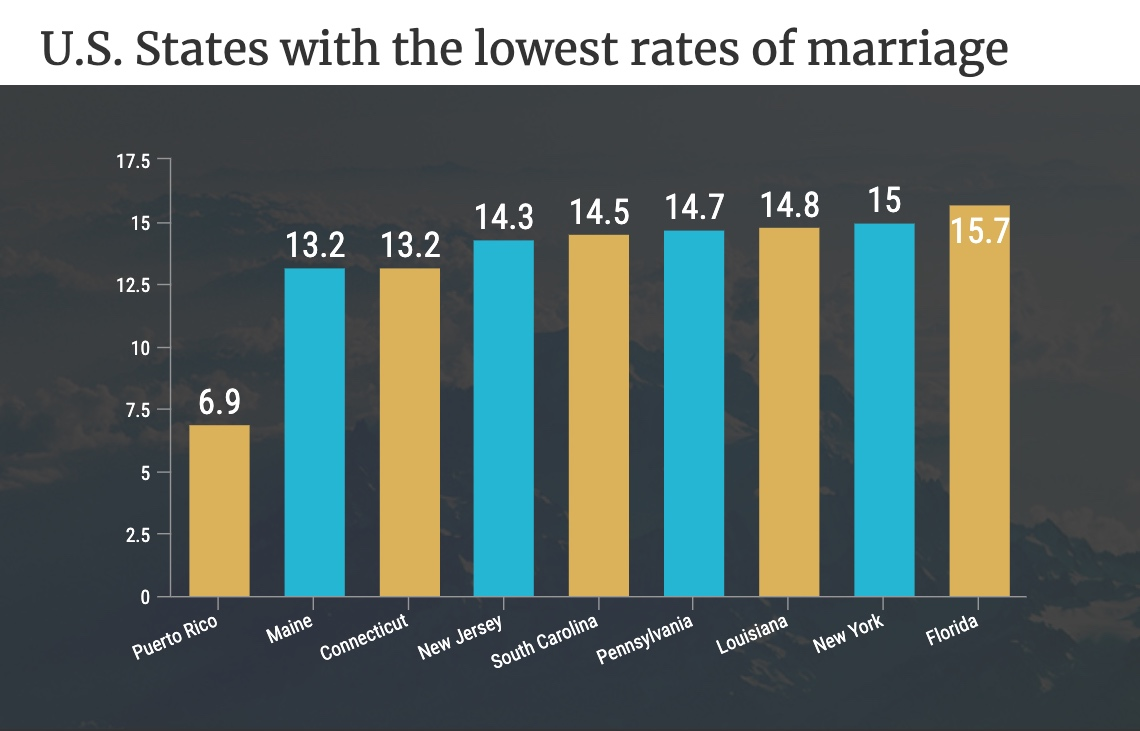 US states with the lowest rates of marriage