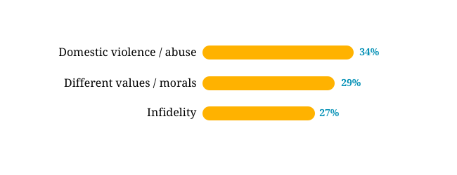 causes of divorce - chart1