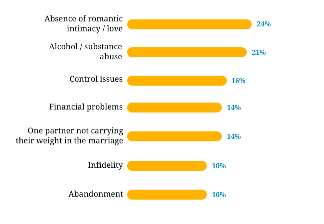 causes of divorce - chart5